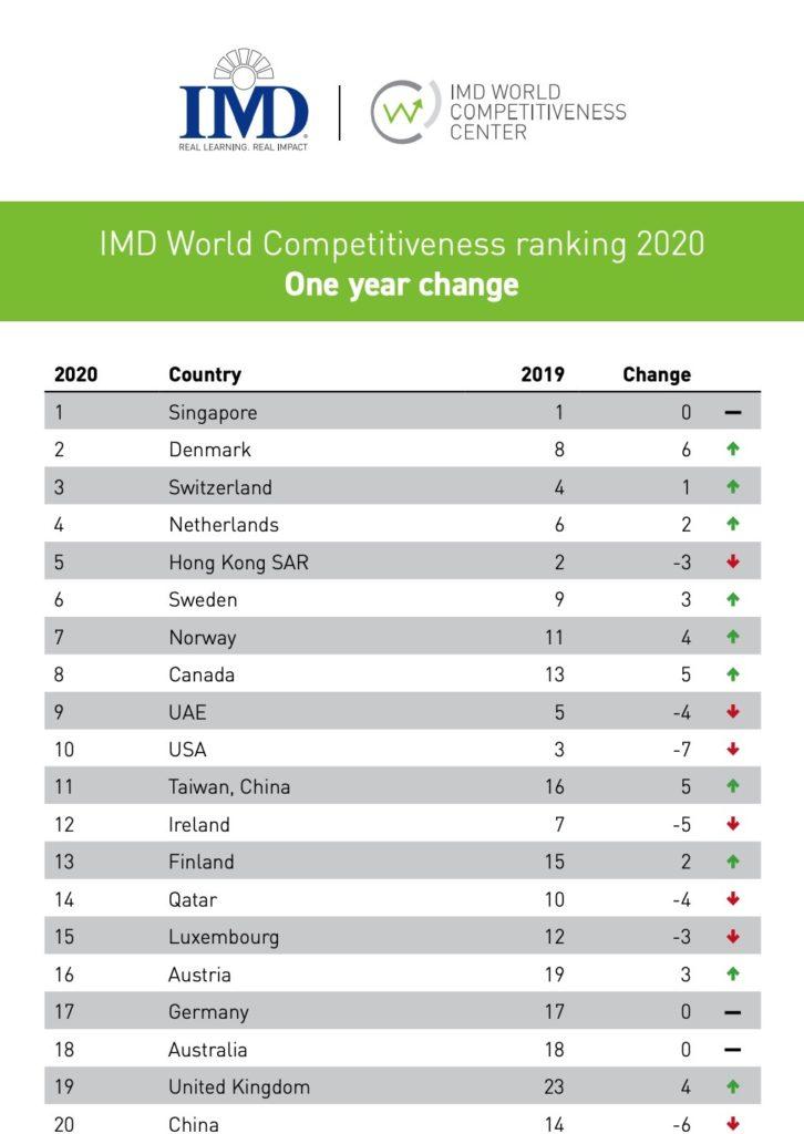 世界競争力ランキング2020