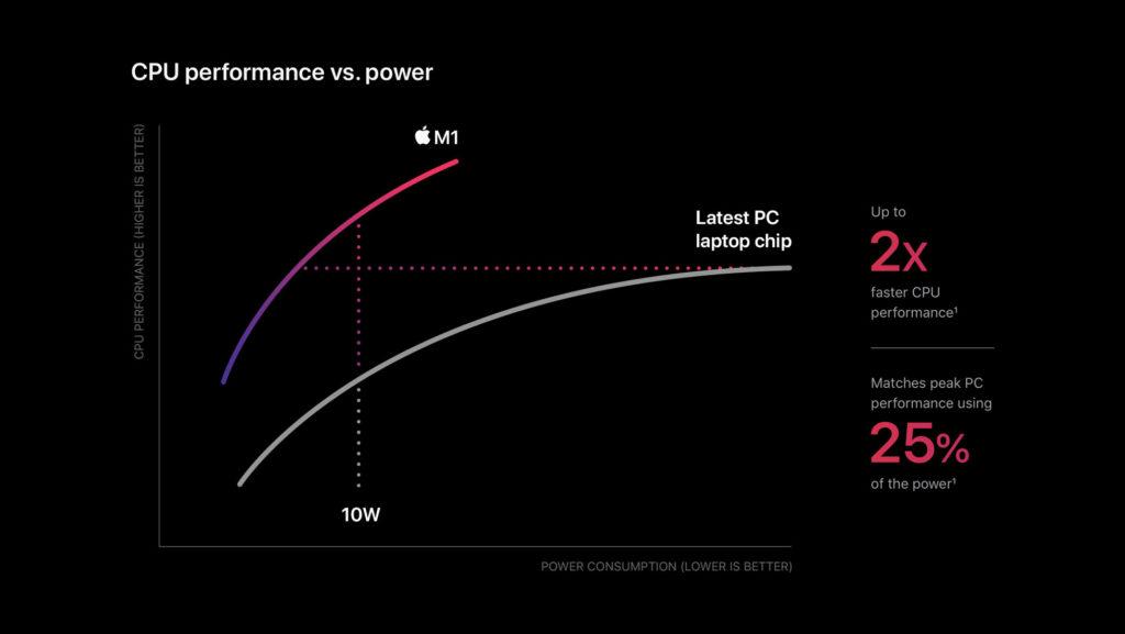 Apple_m1-chip-cpu-power-chart_11102020